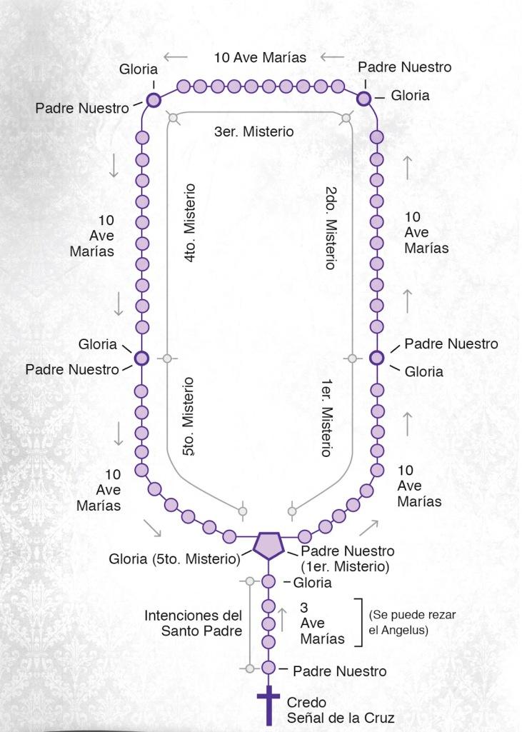 IMAGEN DE COMO REZAR EL SANTO ROSARIO
