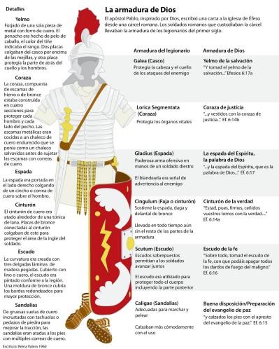 LA ARMADURA ESPIRITUAL DE LOS HIJOS DE DIOS | IGLESIA MANANTIAL DE ...